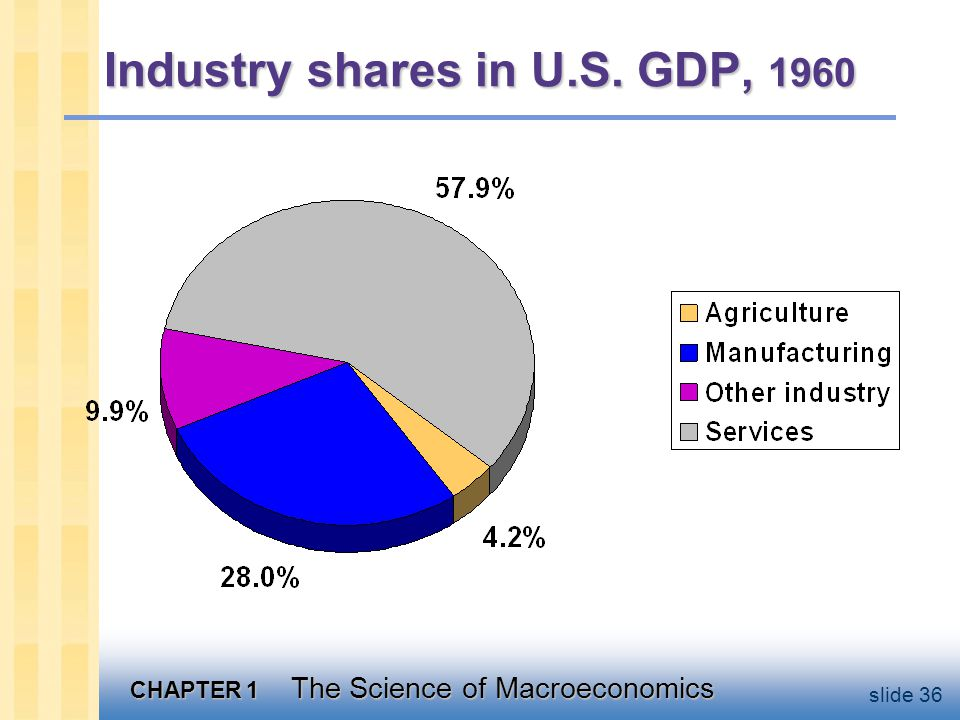 CHAPTER 1 The Science of Macroeconomics slide 36 Industry shares in U.S. GDP, 1960