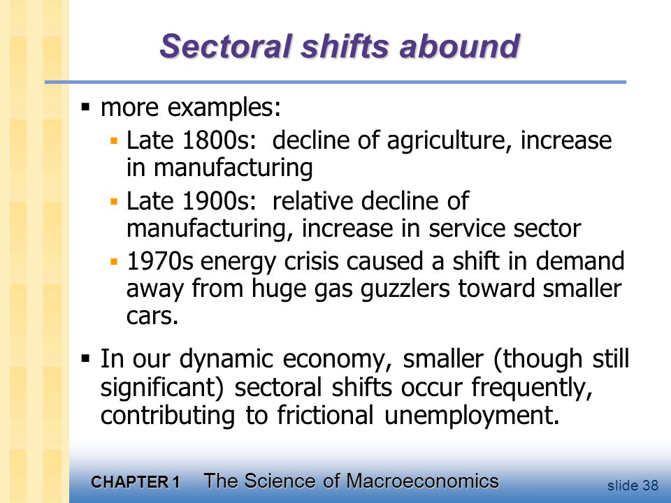 CHAPTER 1 The Science of Macroeconomics slide 38 Sectoral shifts abound  more examples:  Late 1800s: decline of agriculture, increase in manufacturing  Late 1900s: relative decline of manufacturing, increase in service sector  1970s energy crisis caused a shift in demand away from huge gas guzzlers toward smaller cars.
