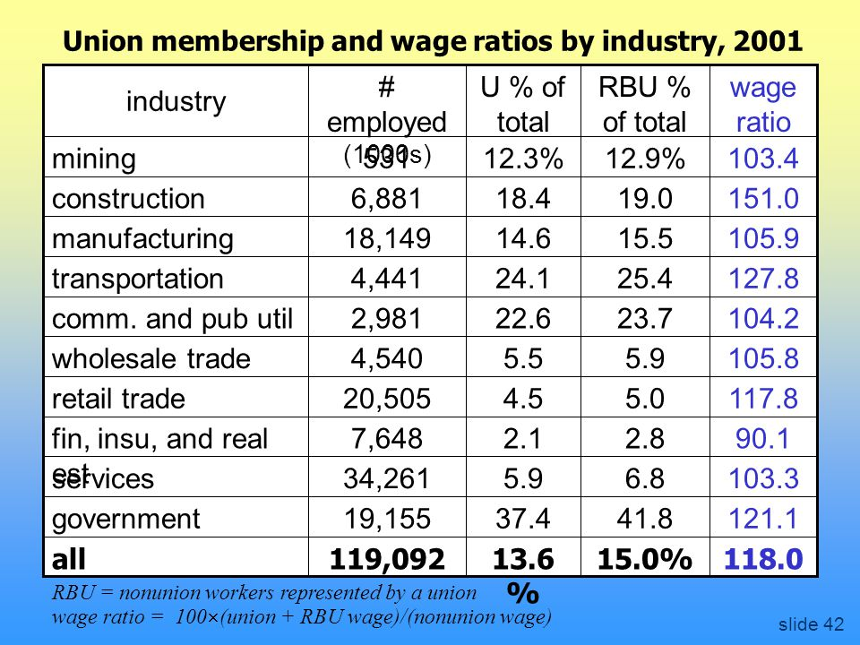 Union membership and wage ratios by industry, % % 13.6 % % 119,092 19,155 34,261 7,648 20,505 4,540 2,981 4,441 18,149 6, all government services fin, insu, and real est retail trade wholesale trade comm.