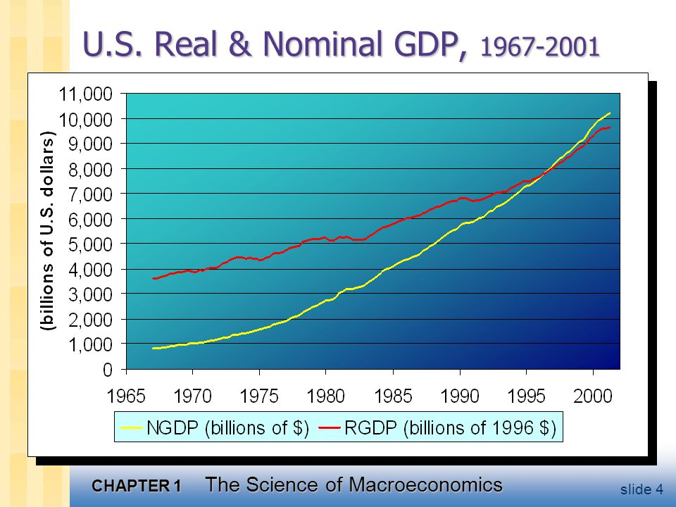 CHAPTER 1 The Science of Macroeconomics slide 4 U.S. Real & Nominal GDP,