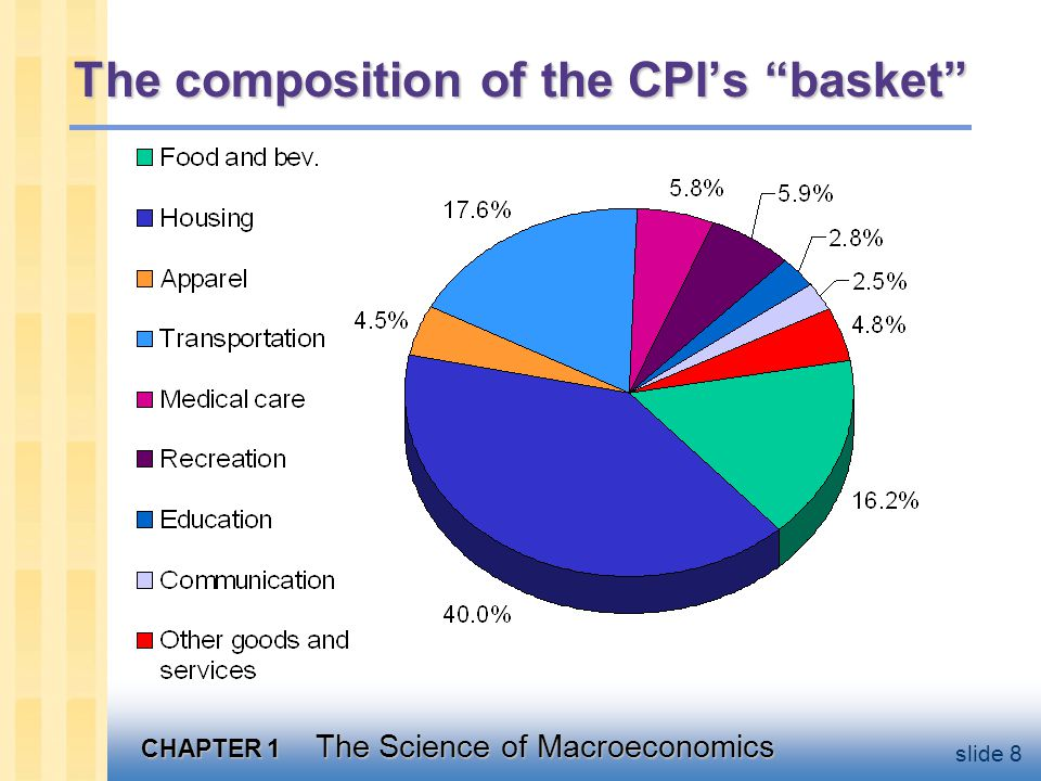CHAPTER 1 The Science of Macroeconomics slide 8 The composition of the CPI's basket