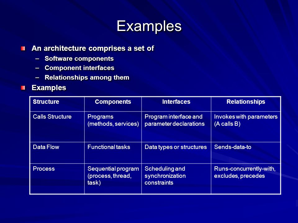 ExamplesExamples An architecture comprises a set of –Software components –Component interfaces –Relationships among them Examples An architecture comprises a set of –Software components –Component interfaces –Relationships among them Examples StructureComponentsInterfacesRelationships Calls StructurePrograms (methods, services) Program interface and parameter declarations Invokes with parameters (A calls B) Data FlowFunctional tasksData types or structuresSends-data-to ProcessSequential program (process, thread, task) Scheduling and synchronization constraints Runs-concurrently-with, excludes, precedes
