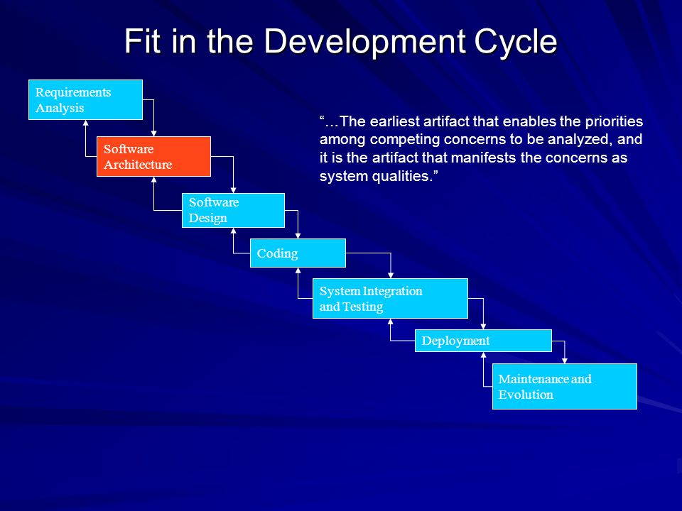 Fit in the Development Cycle Software Design System Integration and Testing Coding Deployment Maintenance and Evolution Requirements Analysis Software Architecture …The earliest artifact that enables the priorities among competing concerns to be analyzed, and it is the artifact that manifests the concerns as system qualities.