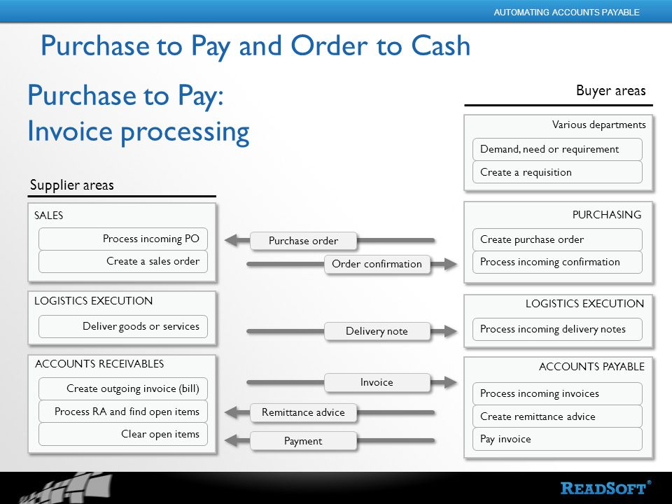 Automated Invoice Processing In Oracle EBusiness Suite January - Oracle ocr invoice