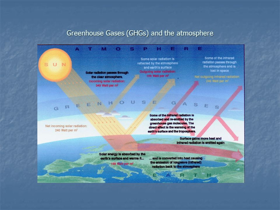 Greenhouse Gases (GHGs) and the atmosphere