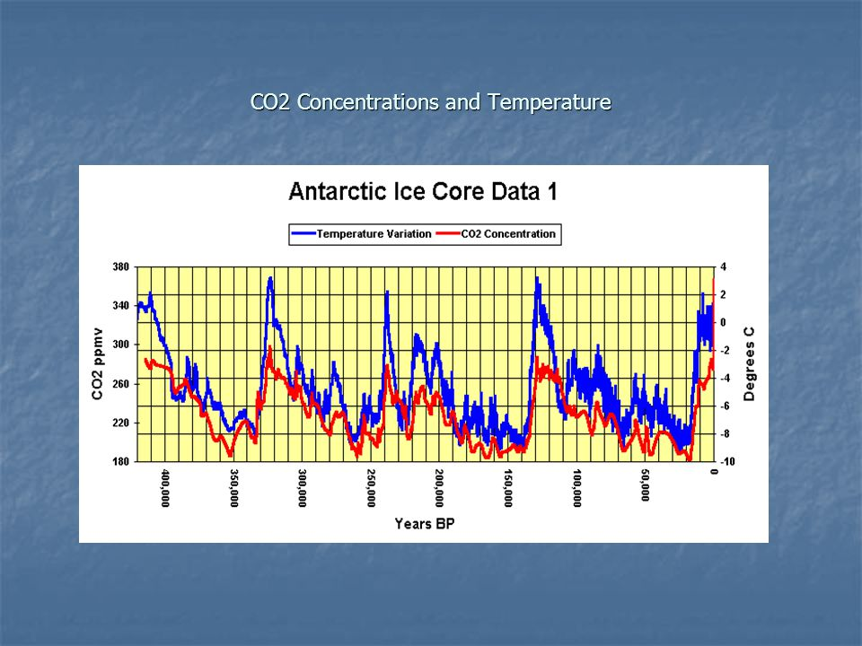 CO2 Concentrations and Temperature