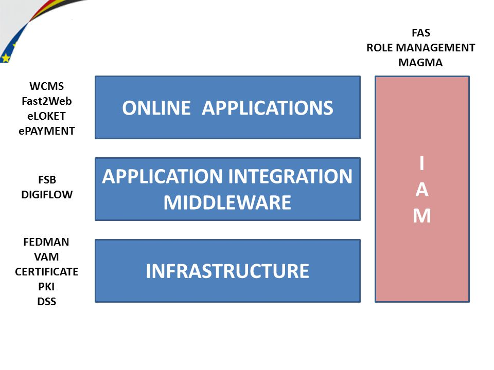 APPLICATION INTEGRATION MIDDLEWARE ONLINE APPLICATIONS INFRASTRUCTURE IAMIAM WCMS Fast2Web eLOKET ePAYMENT FSB DIGIFLOW FEDMAN VAM CERTIFICATE PKI DSS FAS ROLE MANAGEMENT MAGMA