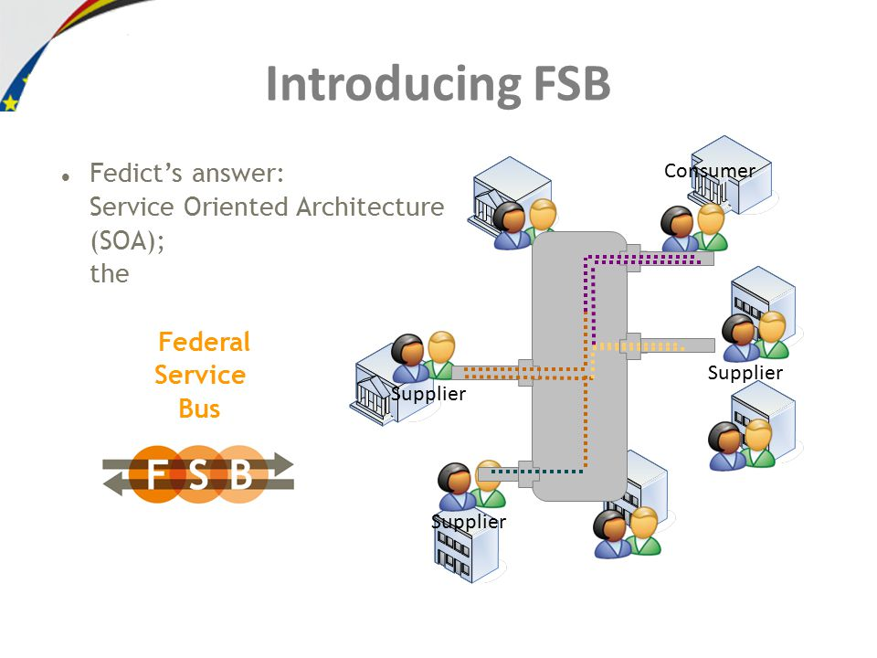 Fedict's answer: Service Oriented Architecture (SOA); the Federal Service Bus Introducing FSB Supplier Consumer Supplier