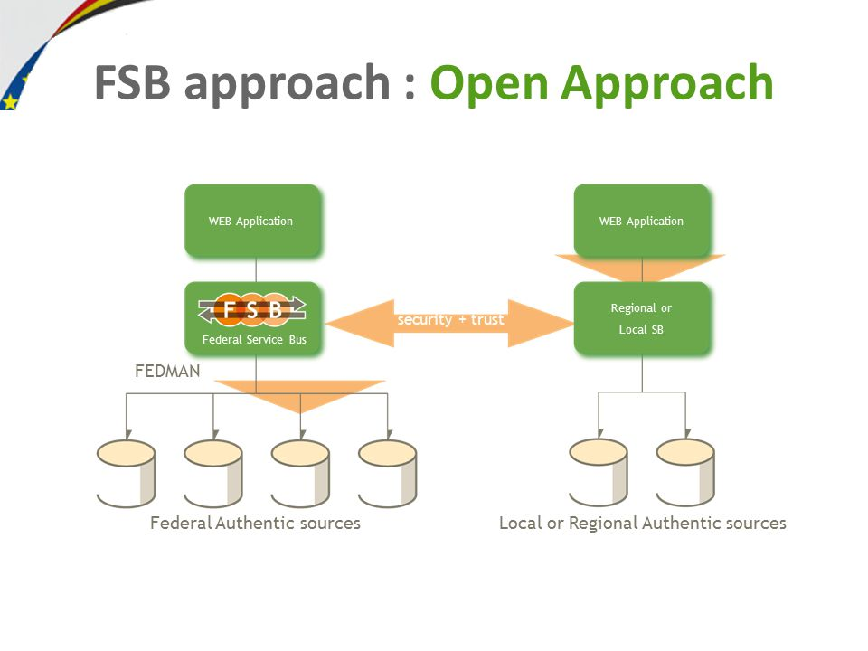 FSB approach : Open Approach Federal Authentic sources WEB Application Local or Regional Authentic sources WEB Application Regional or Local SB security + trust FEDMAN Federal Service Bus