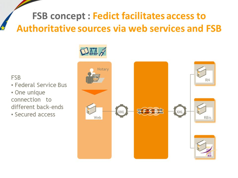 FSB concept : Fedict facilitates access to Authoritative sources via web services and FSB FSB Federal Service Bus One unique connection to different back-ends Secured access Notary Web XML RN RBis