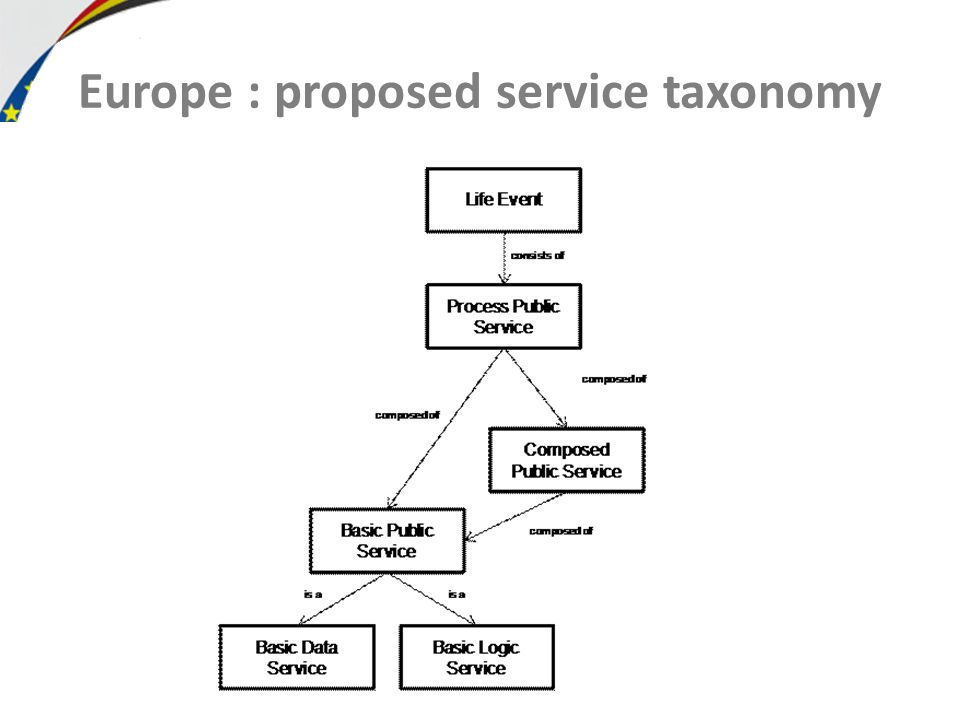 Europe : proposed service taxonomy