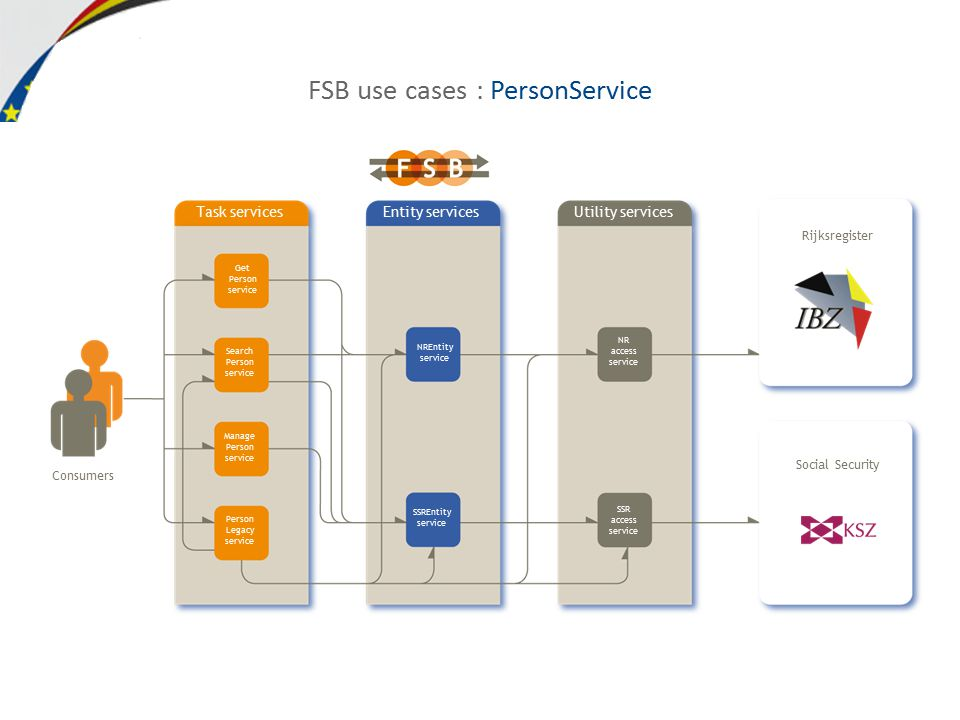 FSB use cases : PersonService Consumers Task servicesEntity servicesUtility services Get Person service Search Person service Manage Person service Person Legacy service NREntity service SSREntity service NR access service SSR access service Rijksregister Social Security