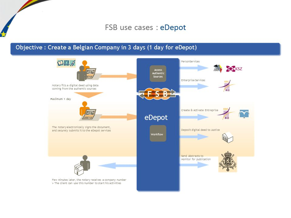 FSB use cases : eDepot Notary fills a digital deed using data coming from the authentic sources Objective : Create a Belgian Company in 3 days (1 day for eDepot) The notary electronically signs the document, and securely submits it to the eDepot services Maximum 1 day Few Minutes later, the notary receives a company number > The client can use this number to start his activities PersonServices Enterprise Services Create & Activate Entreprise Deposit digital deed to Justice Access Authentic Sources Workflow eDepot Send Abstracts to Monitor for publication