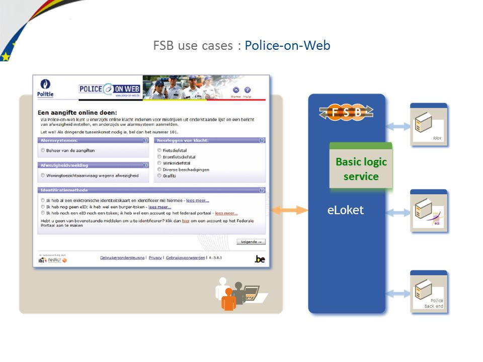 FSB use cases : Police-on-Web FSB use cases : eBirth RRN eLoket Police Back end Basic logic service