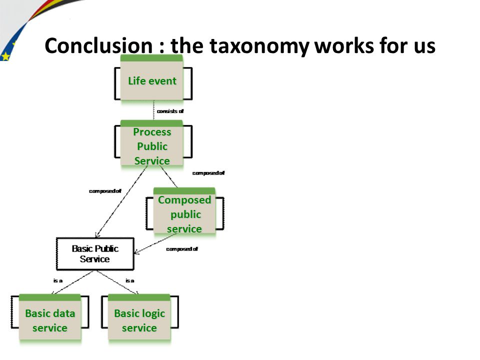 Conclusion : the taxonomy works for us Life event ProcessPublicService Composed public publicservice Basic logic service Basic data service