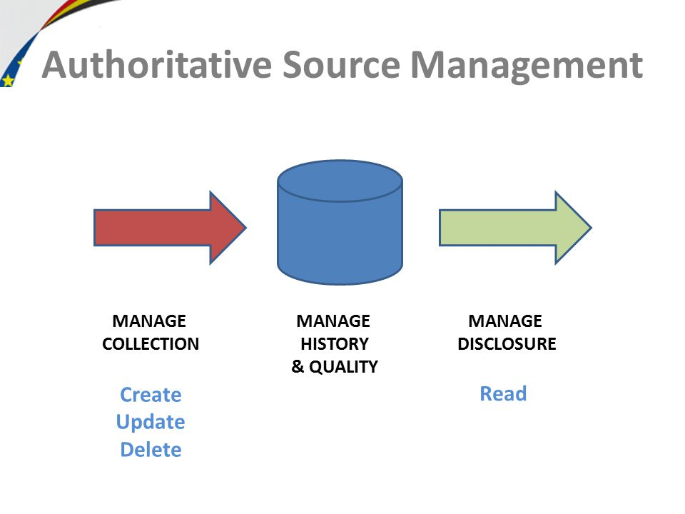 Authoritative Source Management MANAGE COLLECTION MANAGE HISTORY & QUALITY MANAGE DISCLOSURE Create Update Delete Read