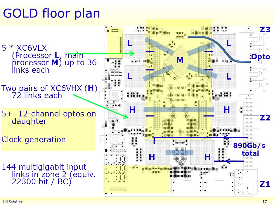 GOLD floor plan Uli Schäfer 17 Z1 Z2 Z3 Opto L L L L H H HH 5 * XC6VLX (Processor L, main processor M) up to 36 links each Two pairs of XC6VHX (H) 72 links each channel optos on daughter Clock generation 144 multigigabit input links in zone 2 (equiv.