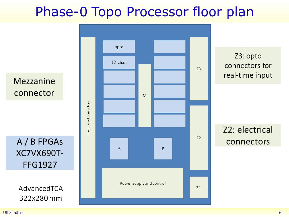 Phase-0 Topo Processor floor plan Uli Schäfer 6 A B Z1 Z2 Z3 front panel connectors A / B FPGAs XC7VX690T- FFG1927 Z3: opto connectors for real-time input Z2: electrical connectors Mezzanine connector AdvancedTCA 322x280 mm opto 12-chan M Power supply and control