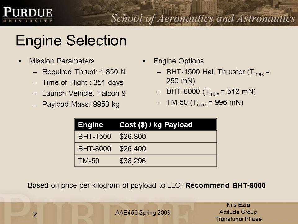 AAE450 Spring 2009 Engine Selection  Mission Parameters –Required Thrust: N –Time of Flight : 351 days –Launch Vehicle: Falcon 9 –Payload Mass: 9953 kg 2 Kris Ezra Attitude Group Translunar Phase  Engine Options –BHT-1500 Hall Thruster (T max = 250 mN) –BHT-8000 (T max = 512 mN) –TM-50 (T max = 996 mN) Based on price per kilogram of payload to LLO: Recommend BHT-8000 EngineCost ($) / kg Payload BHT-1500$26,800 BHT-8000$26,400 TM-50$38,296