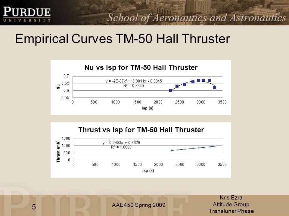 AAE450 Spring 2009 Empirical Curves TM-50 Hall Thruster 5 Kris Ezra Attitude Group Translunar Phase