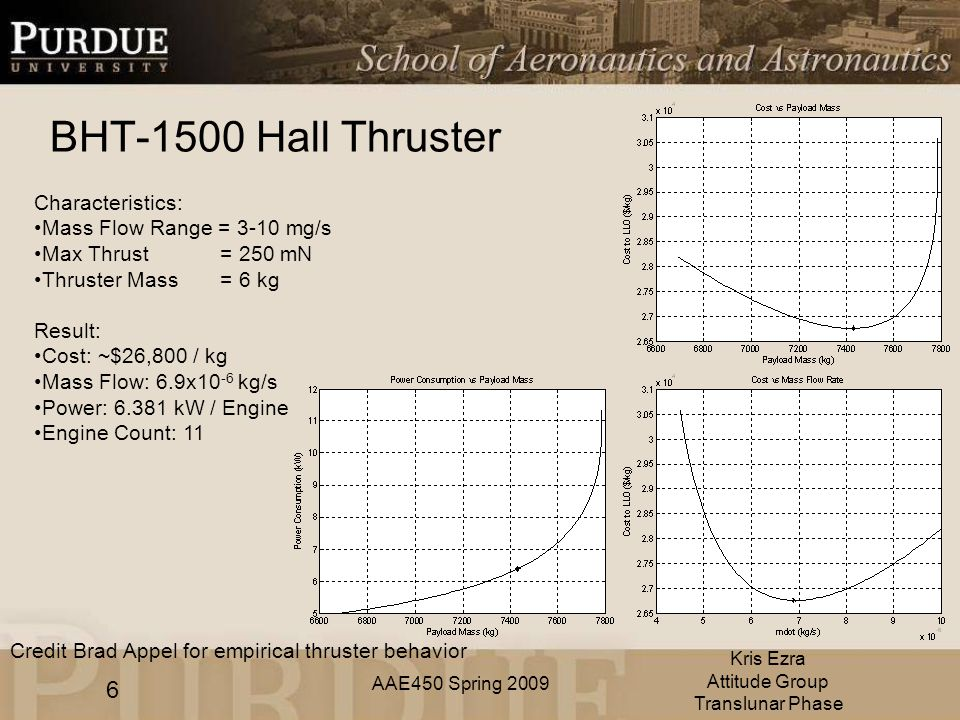 AAE450 Spring 2009 BHT-1500 Hall Thruster 6 Kris Ezra Attitude Group Translunar Phase Characteristics: Mass Flow Range = 3-10 mg/s Max Thrust = 250 mN Thruster Mass = 6 kg Result: Cost: ~$26,800 / kg Mass Flow: 6.9x10 -6 kg/s Power: kW / Engine Engine Count: 11 Credit Brad Appel for empirical thruster behavior