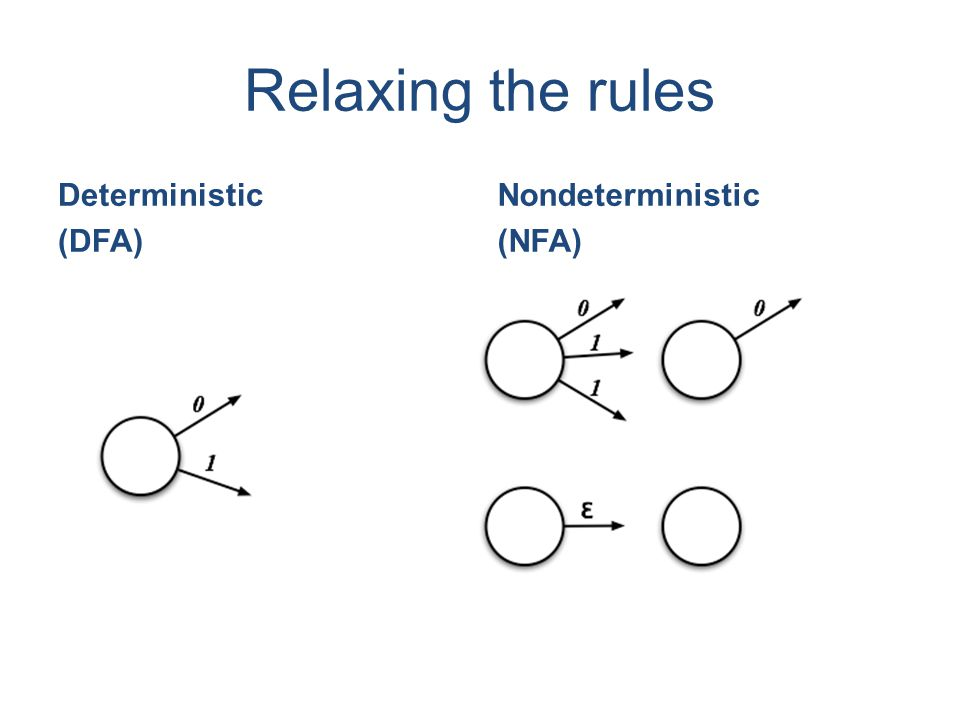 Relaxing the rules Deterministic (DFA) Nondeterministic (NFA)