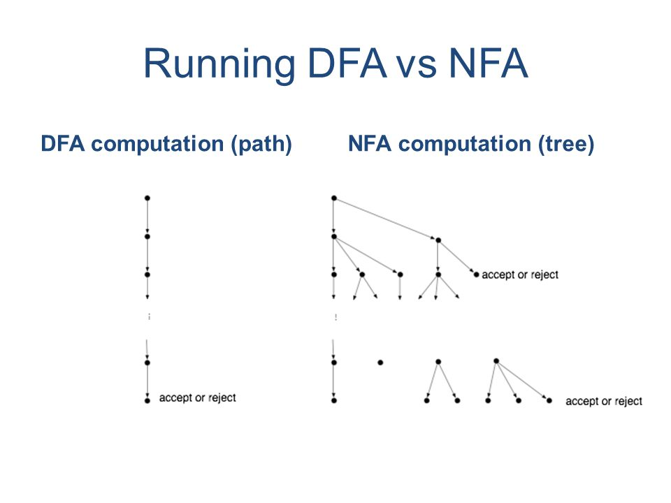 Running DFA vs NFA DFA computation (path)NFA computation (tree)