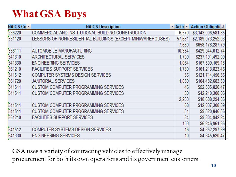 10 What GSA Buys GSA uses a variety of contracting vehicles to effectively manage procurement for both its own operations and its government customers.