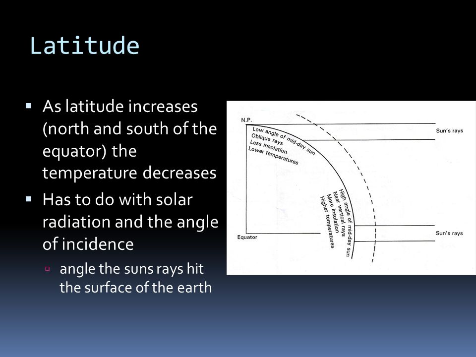 Latitude  As latitude increases (north and south of the equator) the temperature decreases  Has to do with solar radiation and the angle of incidence  angle the suns rays hit the surface of the earth