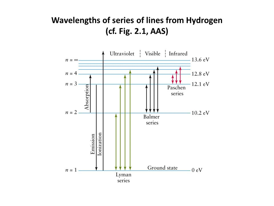 Wavelengths of series of lines from Hydrogen (cf. Fig. 2.1, AAS)