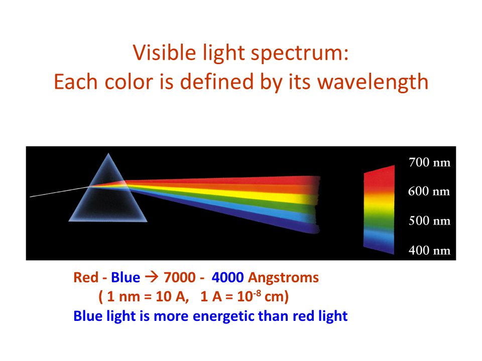 Visible light spectrum: Each color is defined by its wavelength Red - Blue  Angstroms ( 1 nm = 10 A, 1 A = cm) Blue light is more energetic than red light
