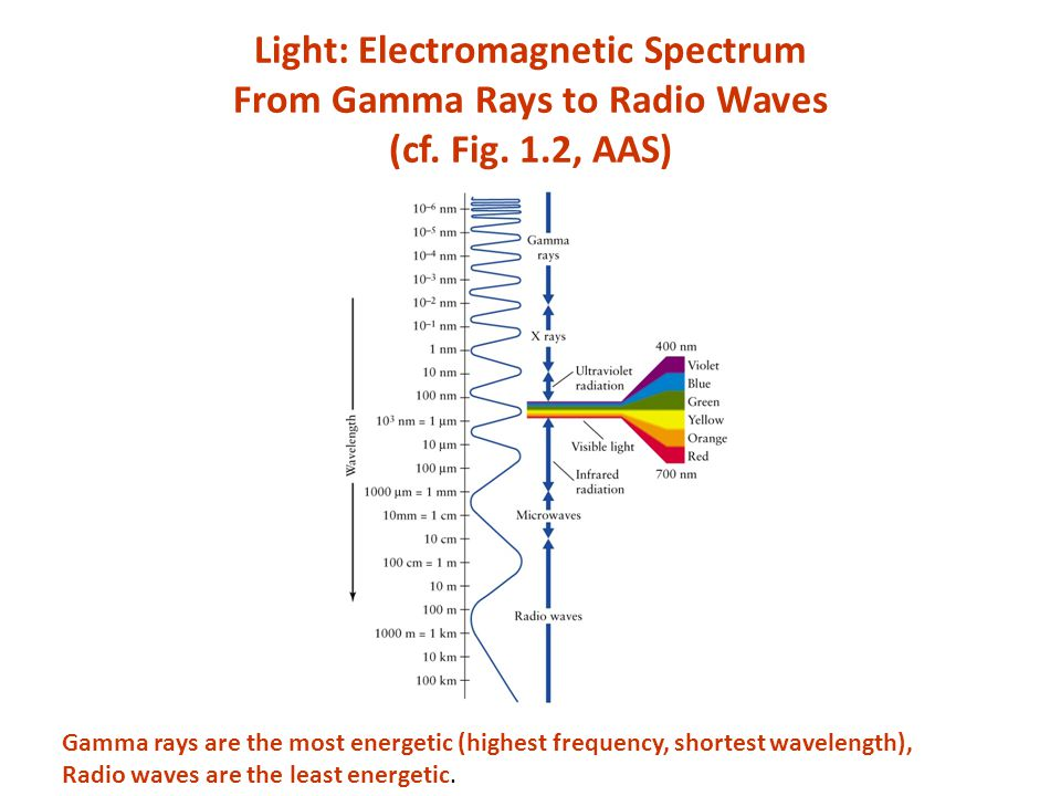 Light: Electromagnetic Spectrum From Gamma Rays to Radio Waves (cf.