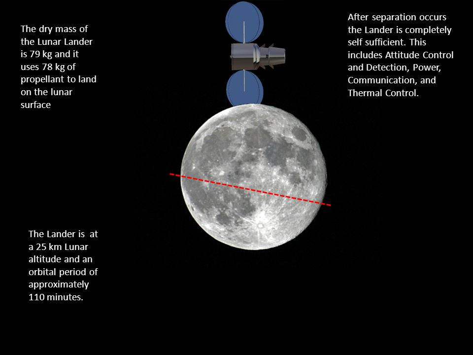 The Lander is at a 25 km Lunar altitude and an orbital period of approximately 110 minutes.