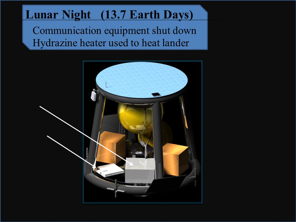 Mission Requirements Land on Moon Move Payload 500 m Survive Lunar Night Lunar Night (13.7 Earth Days) Communication equipment shut down Hydrazine heater used to heat lander