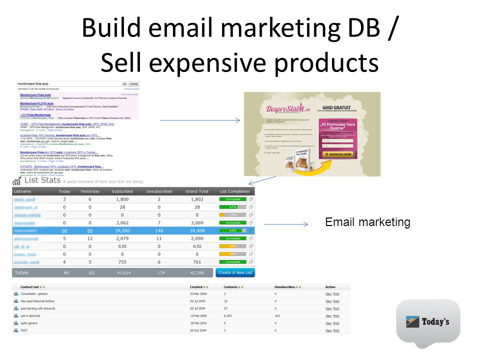 Build  marketing DB / Sell expensive products  marketing Adwords for  marketing/espensive products