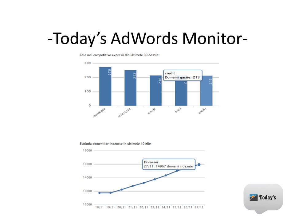 -Today's AdWords Monitor-
