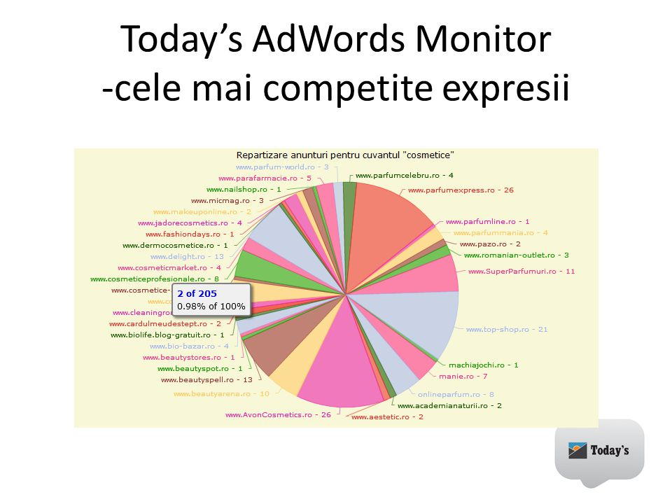Today's AdWords Monitor -cele mai competite expresii