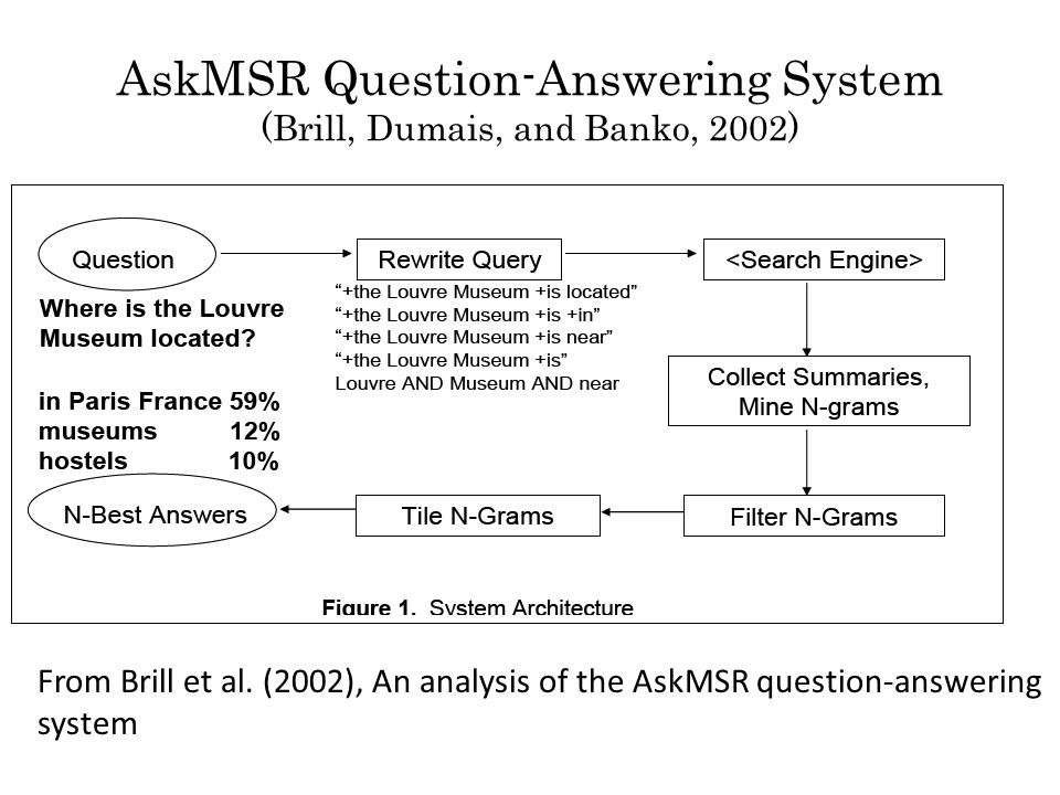 AskMSR Question-Answering System (Brill, Dumais, and Banko, 2002) From Brill et al.