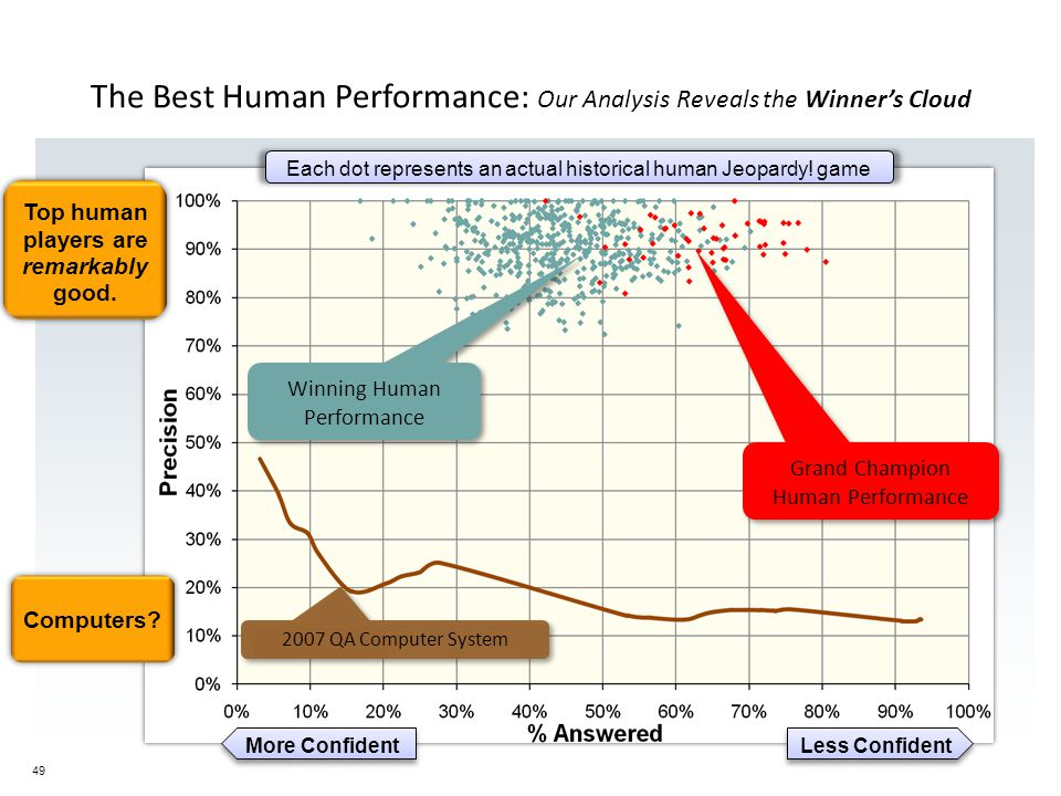 49 The Best Human Performance: Our Analysis Reveals the Winner's Cloud Winning Human Performance 2007 QA Computer System Grand Champion Human Performance Each dot represents an actual historical human Jeopardy.
