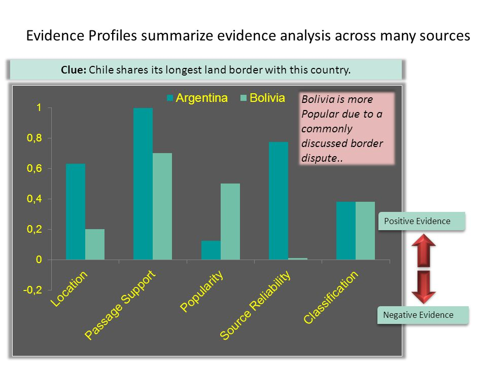 Evidence Profiles summarize evidence analysis across many sources Clue: Chile shares its longest land border with this country.