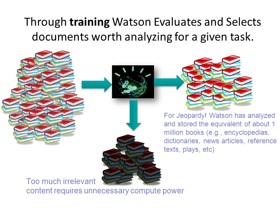 Through training Watson Evaluates and Selects documents worth analyzing for a given task.