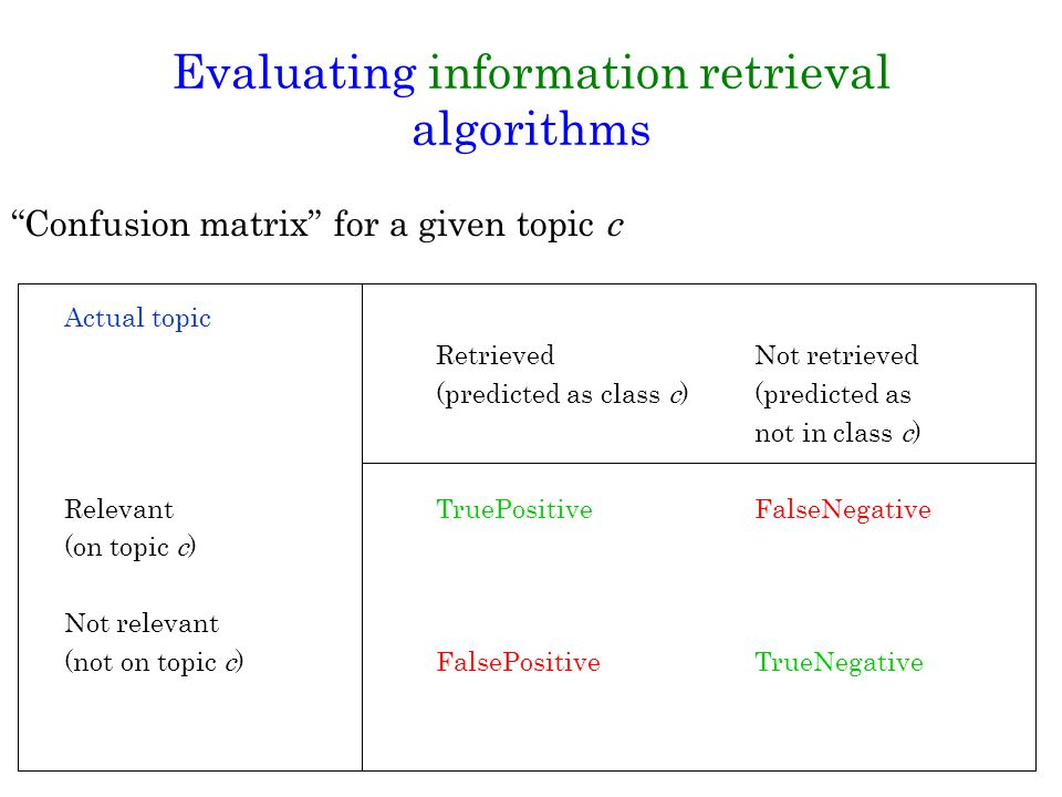 Confusion matrix for a given topic c Actual topic RetrievedNot retrieved (predicted as class c)(predicted as not in class c) Relevant TruePositiveFalseNegative (on topic c) Not relevant (not on topic c)FalsePositiveTrueNegative Evaluating information retrieval algorithms