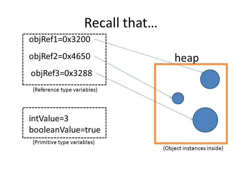 Recall that… heap objRef1=0x3200 objRef3=0x3288 objRef2=0x4650 (Object instances inside) intValue=3 booleanValue=true (Reference type variables) (Primitive type variables)