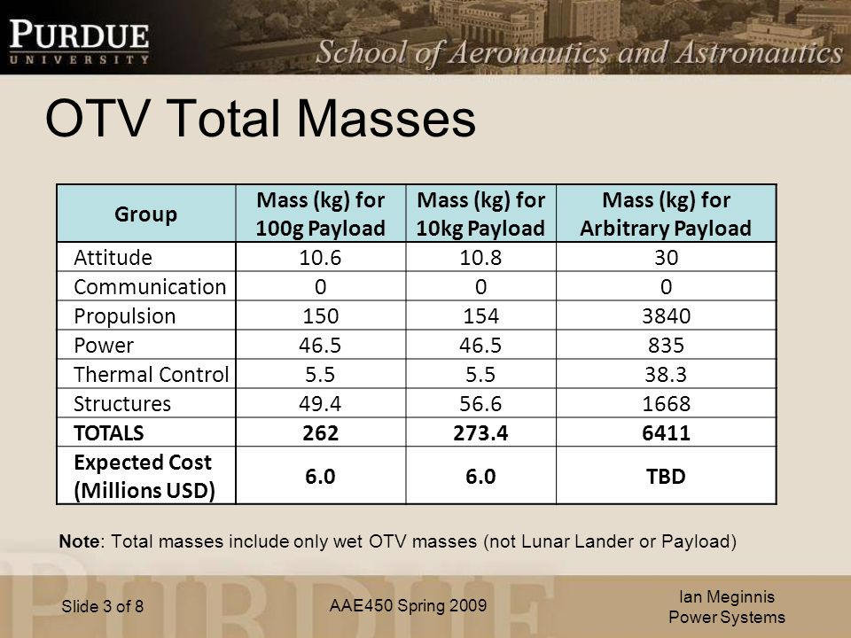 AAE450 Spring 2009 Slide 3 of 8 OTV Total Masses Ian Meginnis Power Systems Group Mass (kg) for 100g Payload Mass (kg) for 10kg Payload Mass (kg) for Arbitrary Payload Attitude Communication 000 Propulsion Power Thermal Control Structures TOTALS Expected Cost (Millions USD) 6.0 TBD Note: Total masses include only wet OTV masses (not Lunar Lander or Payload)
