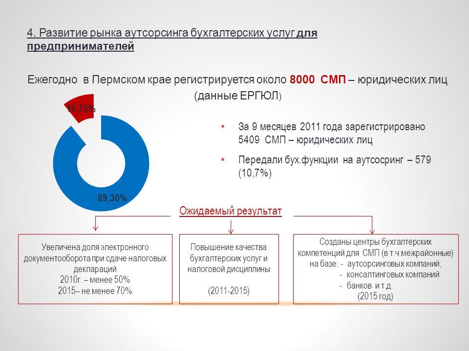 Анализ рынка бухгалтерских услуг в россии 2021 бухгалтер по расчетам