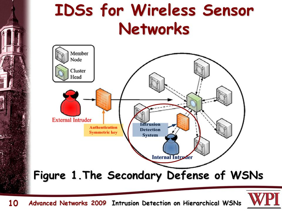 10 IDSs for Wireless Sensor Networks Figure 1.The Secondary Defense of WSNs