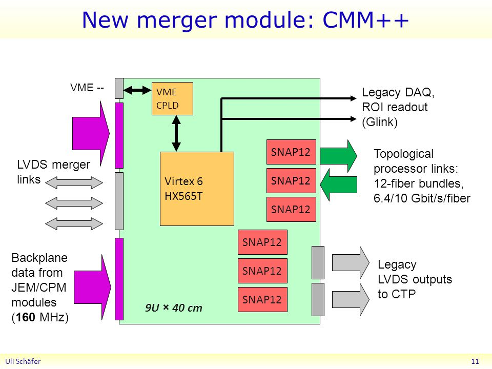 New merger module: CMM++ Uli Schäfer 11 Legacy DAQ, ROI readout (Glink) SNAP12 Topological processor links: 12-fiber bundles, 6.4/10 Gbit/s/fiber Legacy LVDS outputs to CTP Virtex 6 HX565T Backplane data from JEM/CPM modules (160 MHz) LVDS merger links SNAP12 VME CPLD VME -- 9U × 40 cm