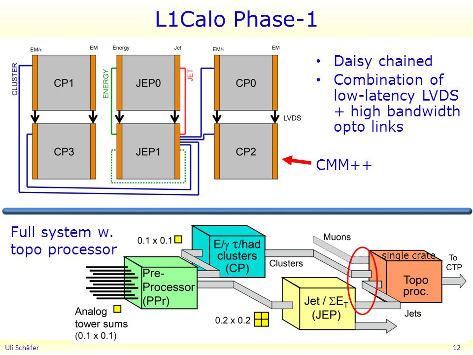 L1Calo Phase-1 Uli Schäfer 12 Daisy chained Combination of low-latency LVDS + high bandwidth opto links CMM++ Full system w.