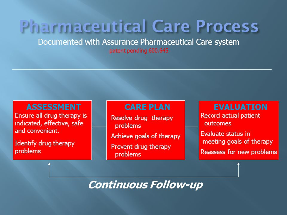 ASSESSMENTCARE PLANEVALUATION Ensure all drug therapy is indicated, effective, safe and convenient.