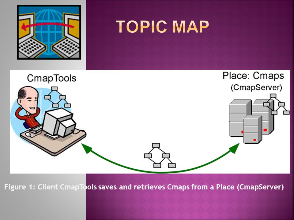 Figure 1: Client CmapTools saves and retrieves Cmaps from a Place (CmapServer)